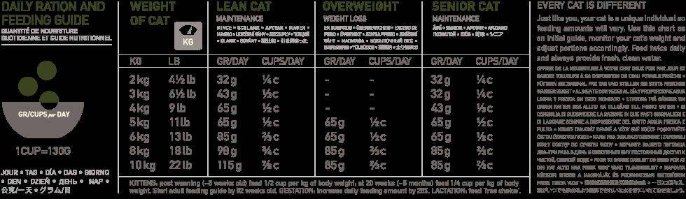 ORIJEN Tundra Biologically Appropriate Cat Food Feeding Chart