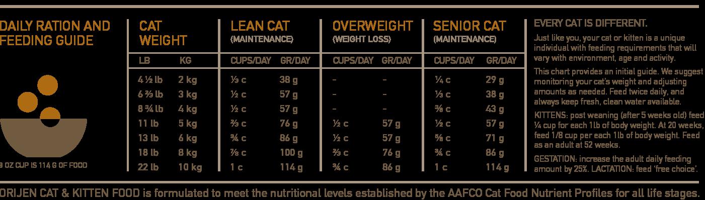 ORIJEN Cat & Kitten Biologically Appropriate Cat Food Feeding Chart