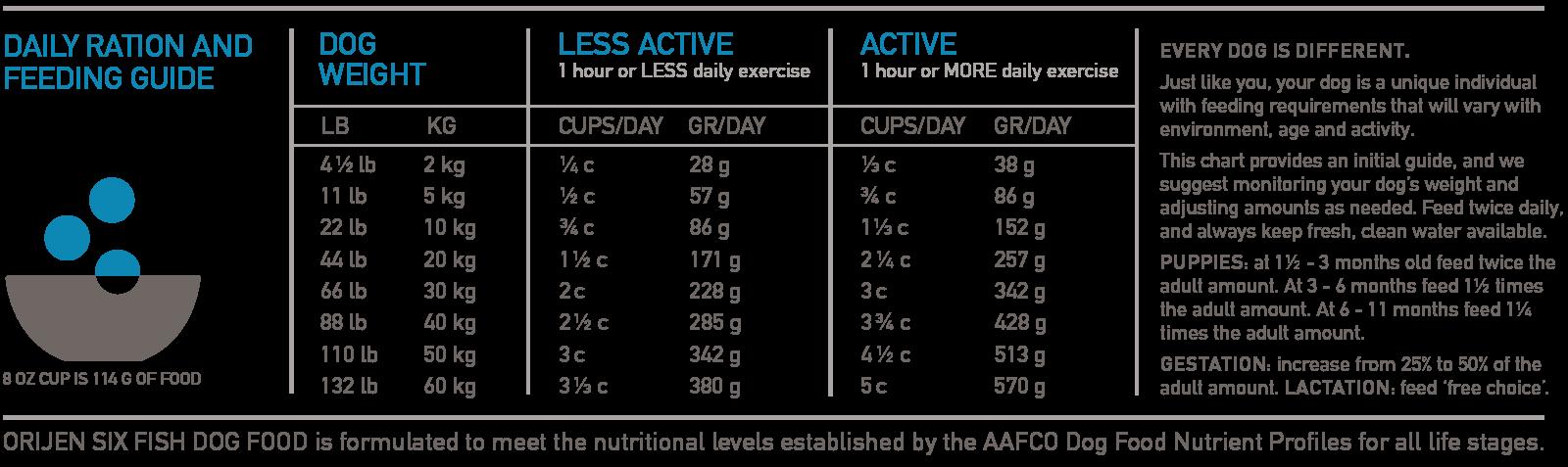 ORIJEN Six Fish Biologically Appropriate Dog Food Feeding Chart
