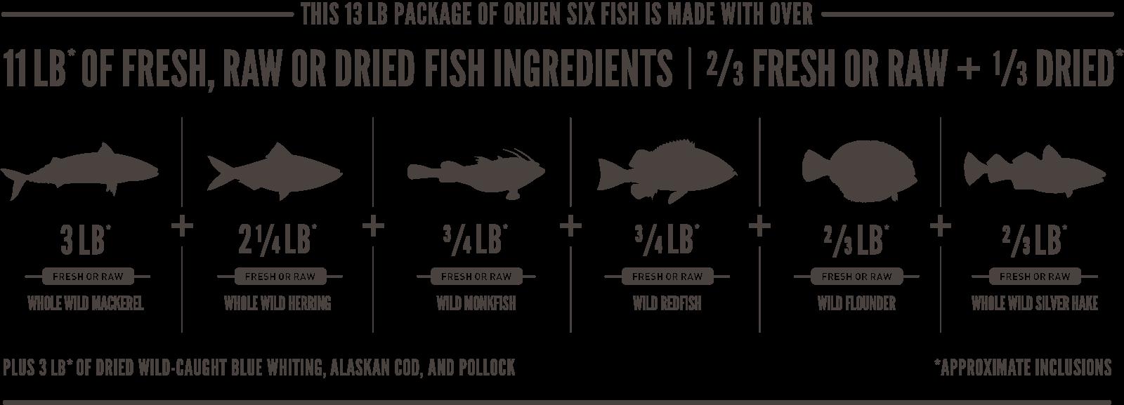 ORIJEN Six Fish Meatmath Formula and Dog Food Ingredients