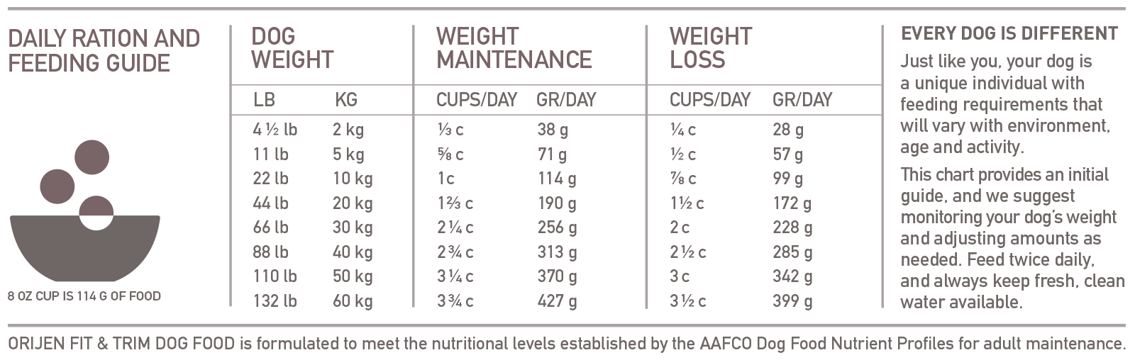 ORIJEN Fit and Trim Biologically Appropriate Dog Food Feeding Chart